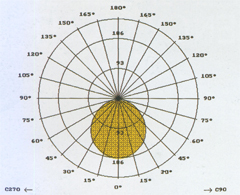 fluofotometrija